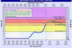 Maumee River Prediction