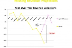 Missing Revenue Projections