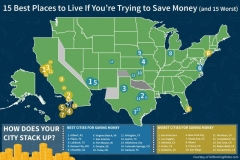 15 best places to live if you're trying to save money