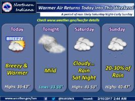Today's NWS Weather Story for February 10, 2017.