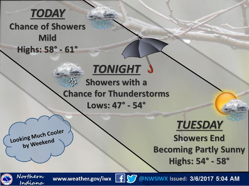 Today's NWS Weather Story for March 6, 2017.