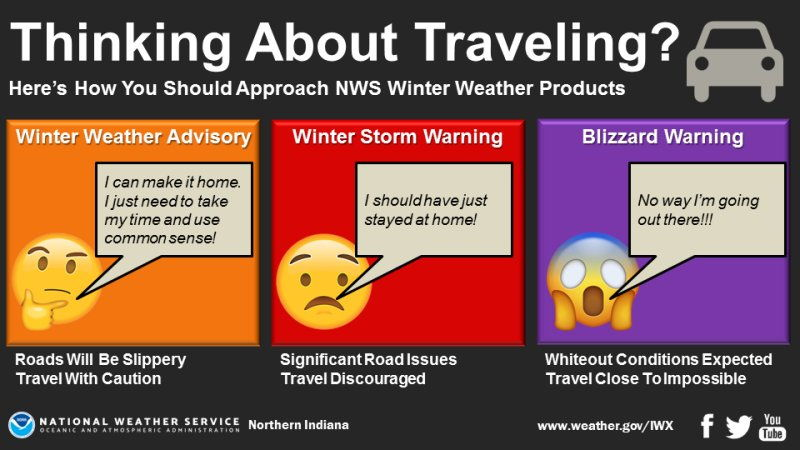 NWS: Thinking about travelling?