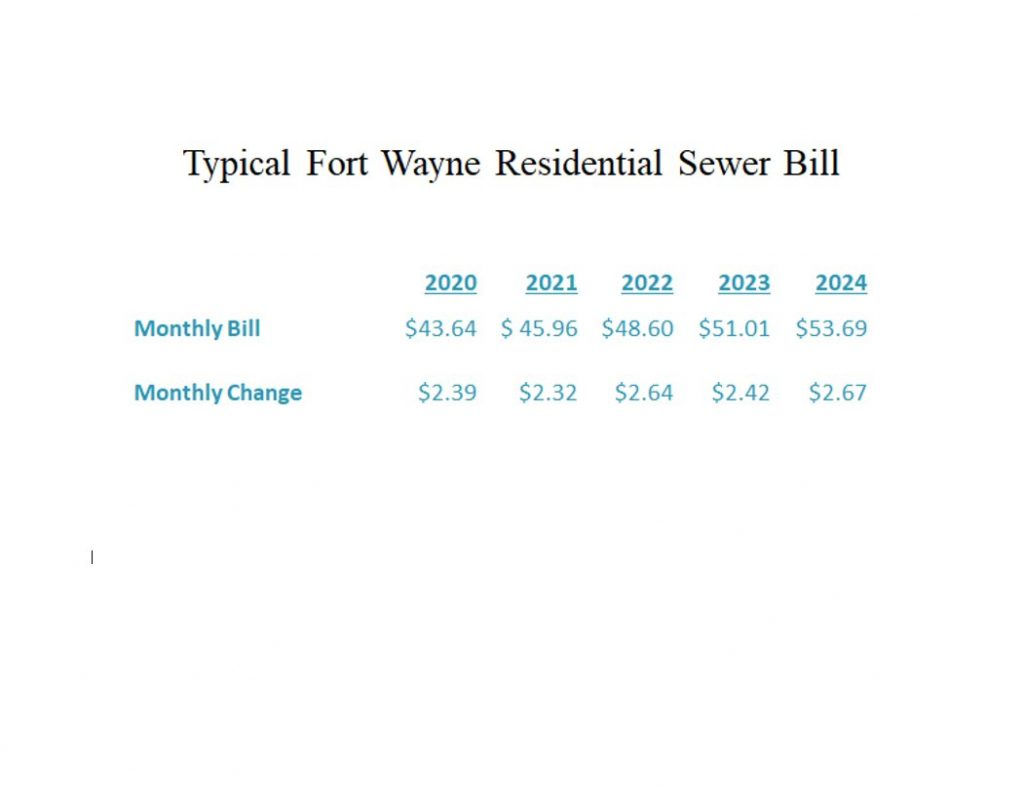 Typical Fort Wayne Residential Sewer Bill