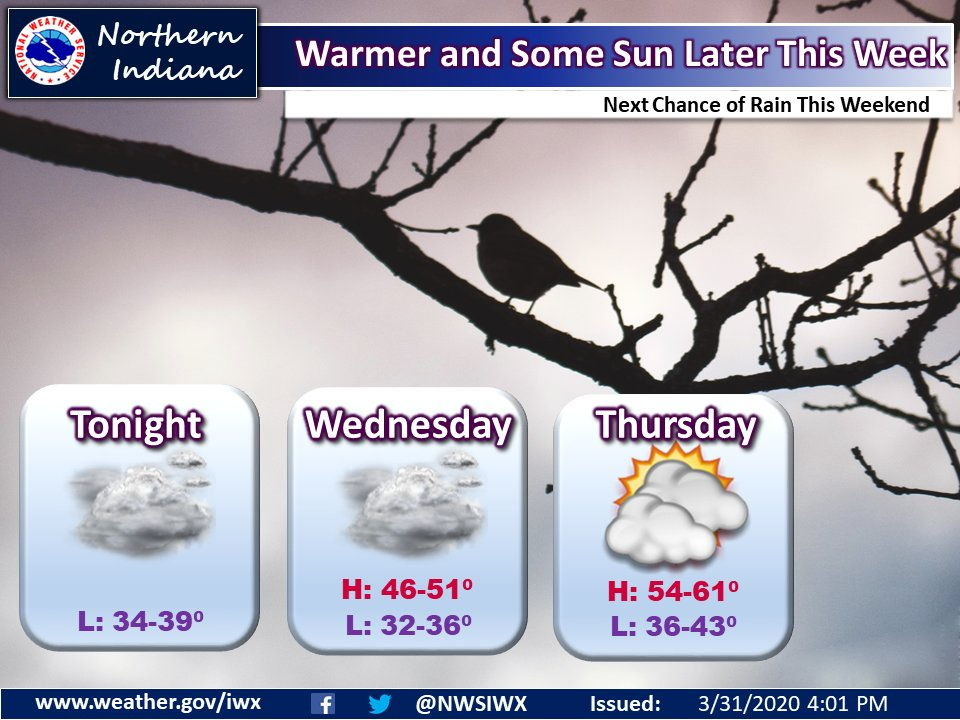 NWS: Warmer and some sun later this week