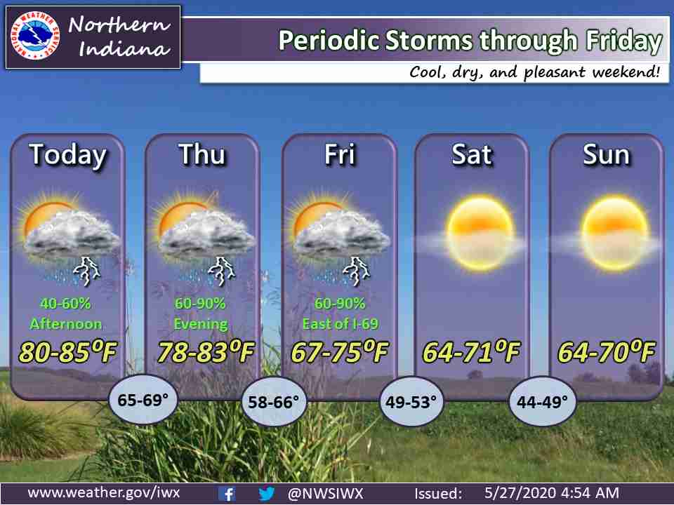 Periodic storms through Friday