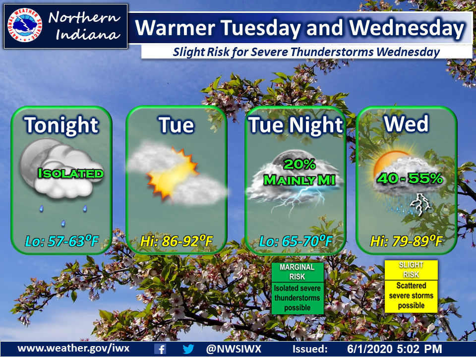 Warmer Tuesday and Wednesday