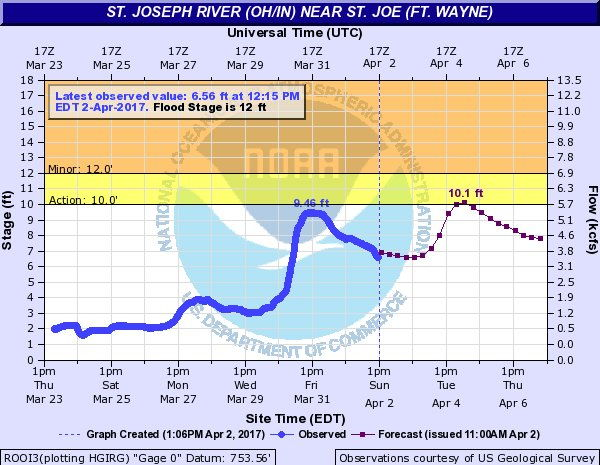 The St. Joseph River level at 12:15, April 2, 2017.