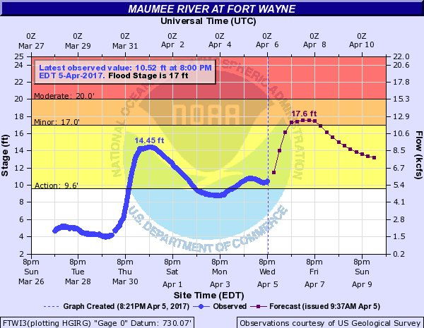 Maumee River level and forecast on April 5, 2017 at 8:00 p.m.